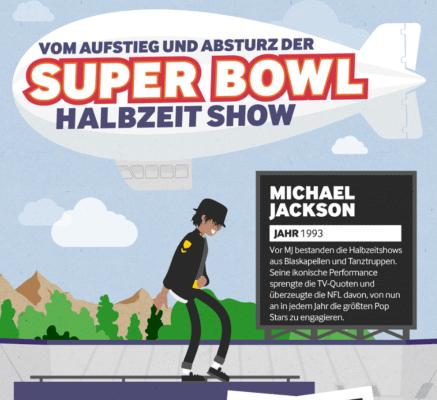 Read more about the article Kann die Super Bowl Halbzeitshow ihren alten Glanz zurückerlangen?