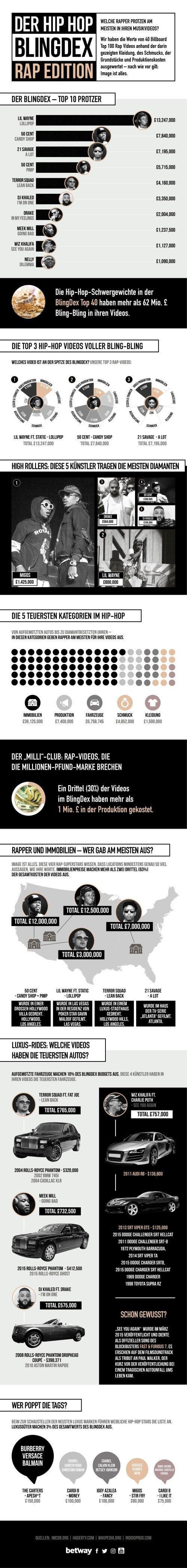 Blingdex Infografik Betway