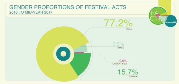 Geschlechterverteilung Acts auf Festivals